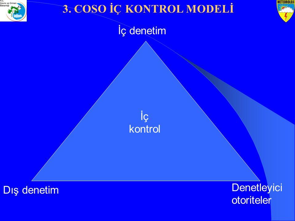 İç denetim Denetleyici otoriteler Dış denetim İç kontrol 3. COSO İÇ KONTROL MODELİ
