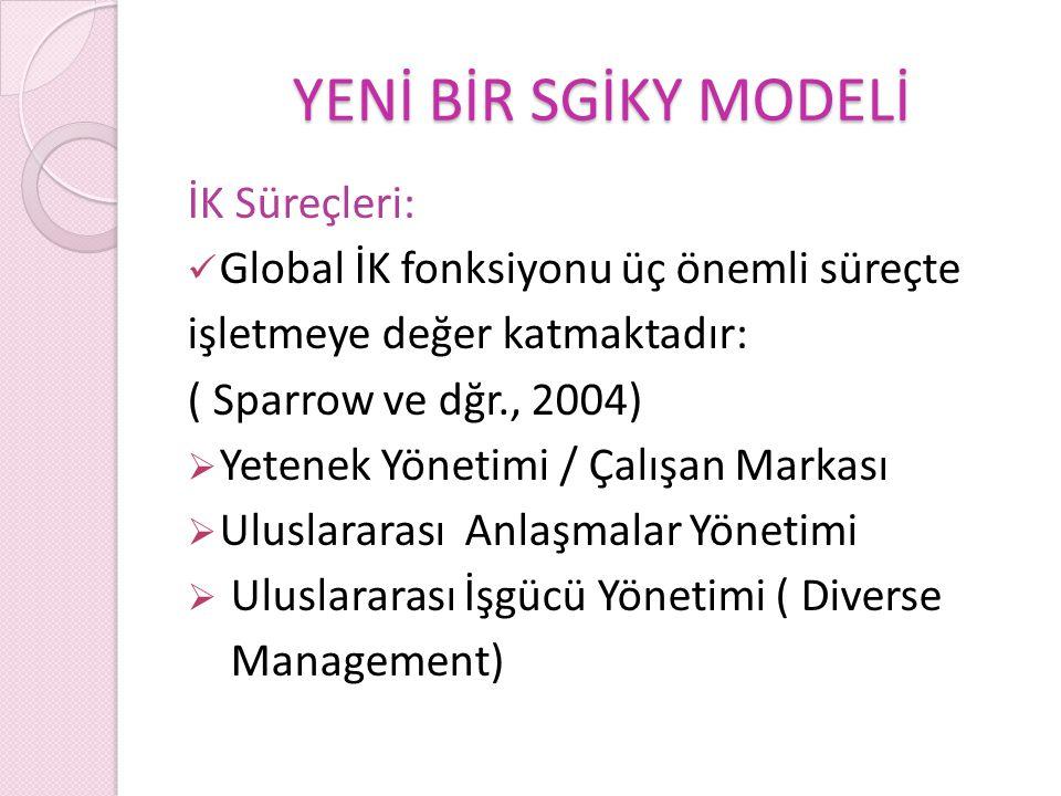 YENİ BİR SGİKY MODELİ İK Süreçleri: Global İK fonksiyonu üç önemli süreçte işletmeye değer katmaktadır: ( Sparrow ve dğr., 2004)  Yetenek Yönetimi / Çalışan Markası  Uluslararası Anlaşmalar Yönetimi  Uluslararası İşgücü Yönetimi ( Diverse Management)
