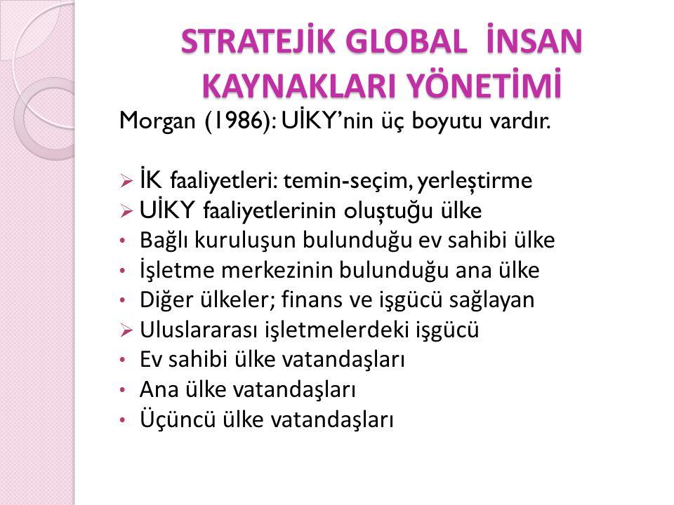 Örgütsel Unsurlar İK Unsurları İK Süreçleri Örgütsel Çıktılar Örgütsel Unsurlar İK Unsurları İK Süreçleri Örgütsel Çıktılar Global Tedarik Bilgi Alışverişi Verimlilik Esas İş Süreci Karar Verme Lokalizasyon İK Yapılabilirlik İK Felsefesi E-İK Bilgi Transferi İK Değerlendirme Yetenek Yönetimi Çalışan Markalaşması Uluslararası Anlaşmalar Uluslararası İşgücünü Yönetme Örgütsel Yetenek