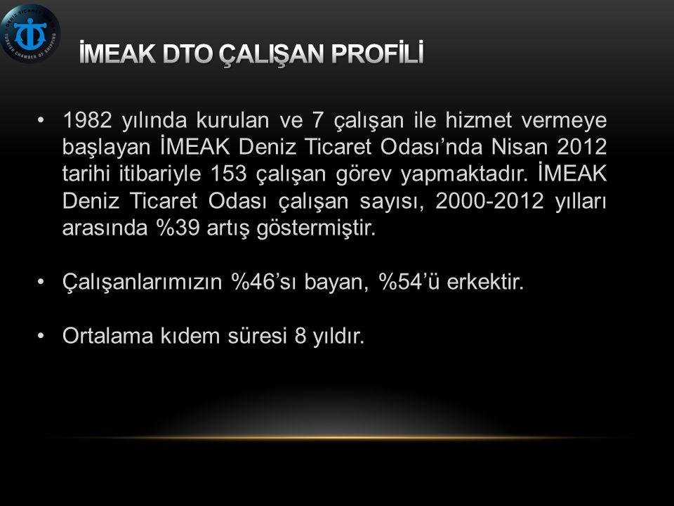 1982 yılında kurulan ve 7 çalışan ile hizmet vermeye başlayan İMEAK Deniz Ticaret Odası'nda Nisan 2012 tarihi itibariyle 153 çalışan görev yapmaktadır.