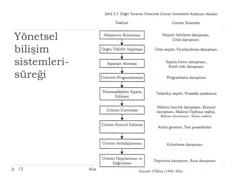Yönetsel bilişim sistemleri- süreği Aksaray Üniv., İ şletme Bölümü, ISLT 31813