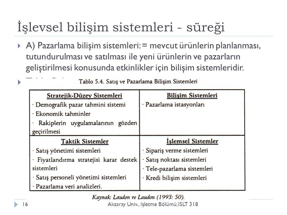 İşlevsel bilişim sistemleri - süreği Aksaray Üniv., İ şletme Bölümü, ISLT 31816  A) Pazarlama bilişim sistemleri: = mevcut ürünlerin planlanması, tut