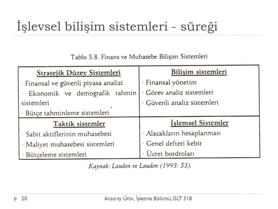 İşlevsel bilişim sistemleri - süreği Aksaray Üniv., İ şletme Bölümü, ISLT 31820