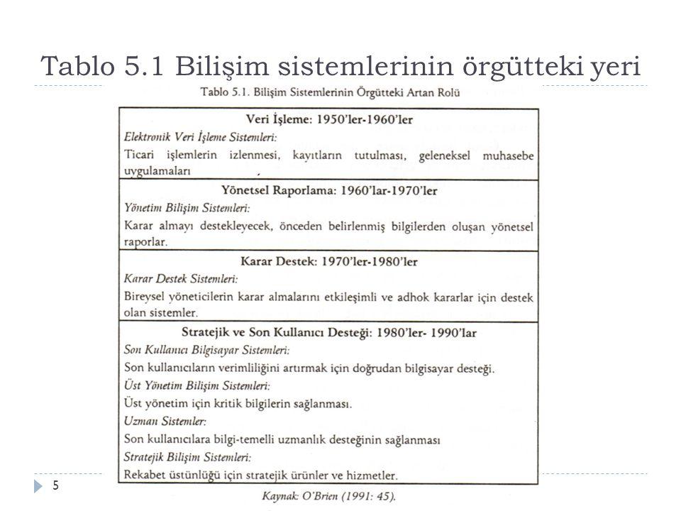 Tablo 5.1 Bilişim sistemlerinin örgütteki yeri Aksaray Üniv., İ şletme Bölümü, ISLT 3185
