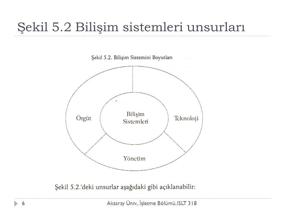 Şekil 5.2 Bilişim sistemleri unsurları Aksaray Üniv., İ şletme Bölümü, ISLT 3186