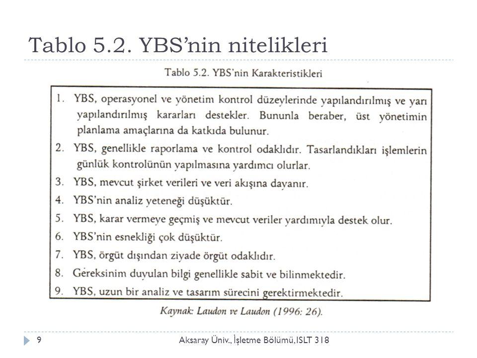 Tablo 5.2. YBS'nin nitelikleri Aksaray Üniv., İ şletme Bölümü, ISLT 3189