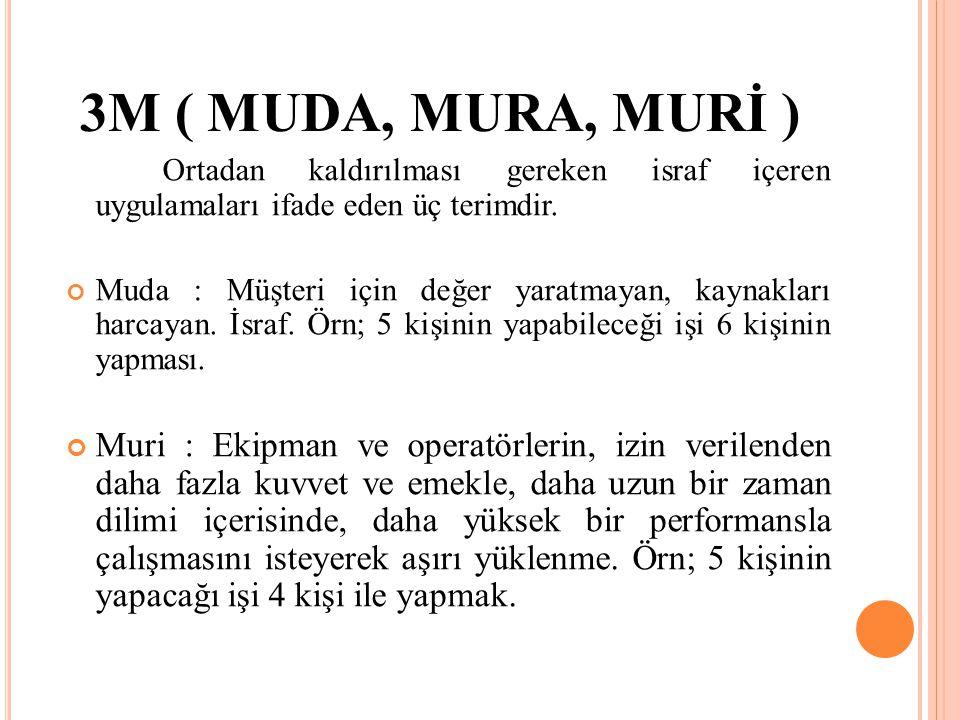 3M ( MUDA, MURA, MURİ ) Ortadan kaldırılması gereken israf içeren uygulamaları ifade eden üç terimdir. Muda : Müşteri için değer yaratmayan, kaynaklar