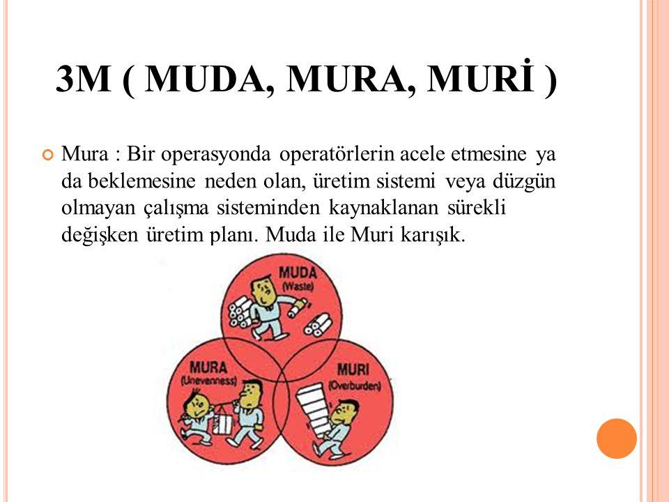 Mura : Bir operasyonda operatörlerin acele etmesine ya da beklemesine neden olan, üretim sistemi veya düzgün olmayan çalışma sisteminden kaynaklanan s
