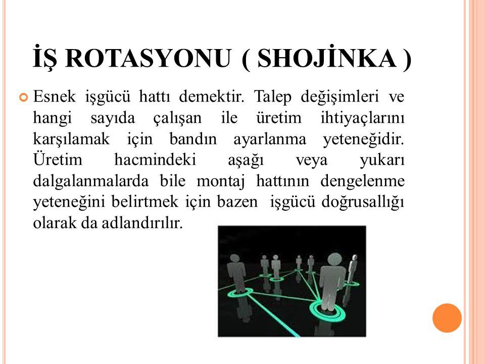 İŞ ROTASYONU ( SHOJİNKA ) Esnek işgücü hattı demektir. Talep değişimleri ve hangi sayıda çalışan ile üretim ihtiyaçlarını karşılamak için bandın ayarl