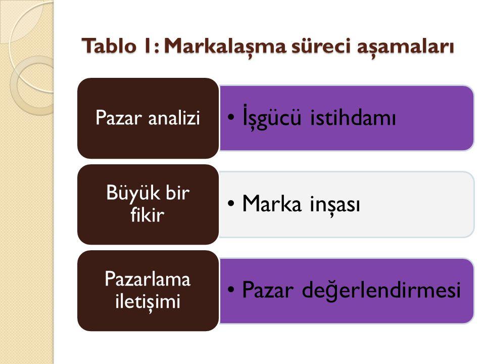 Tablo 1: Markalaşma süreci aşamaları İ şgücü istihdamı Pazar analizi Marka inşası Büyük bir fikir Pazar de ğ erlendirmesi Pazarlama iletişimi