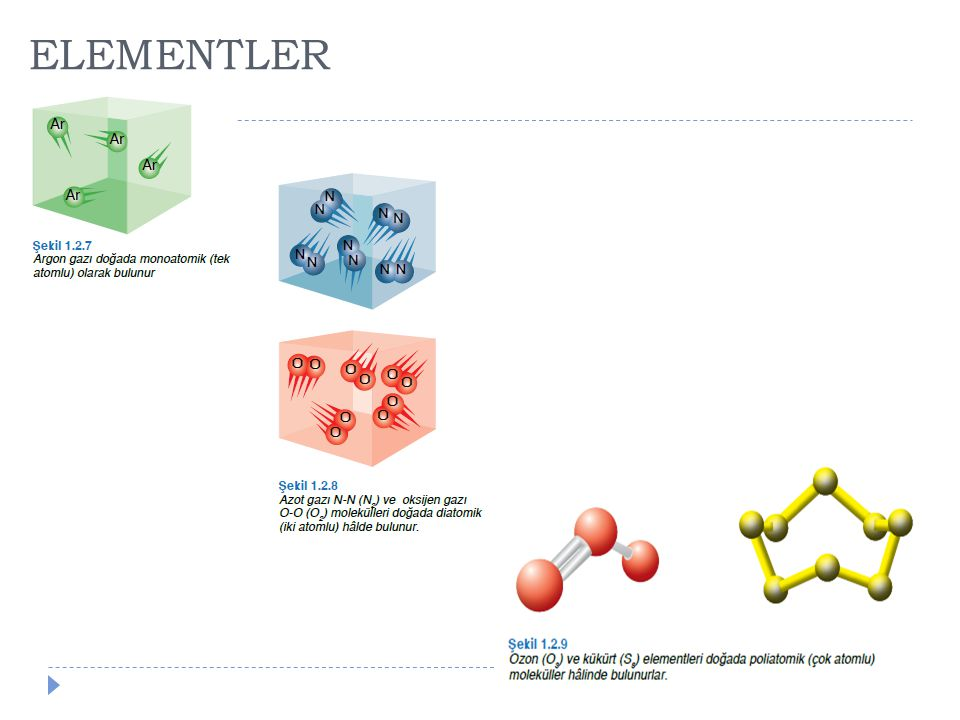 ELEMENTLER: GÖSTERİMİ  Element adları de ğ işik kaynaklardan gelmektedir.