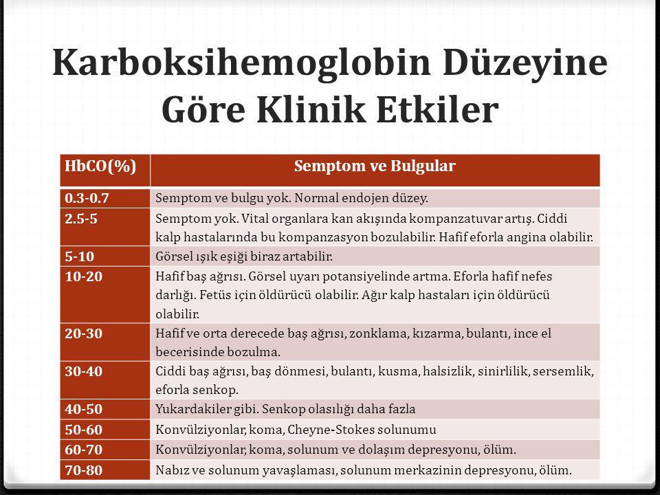 Karboksihemoglobin Düzeyine Göre Klinik Etkiler HbCO(%)Semptom ve Bulgular 0.3-0.7 Semptom ve bulgu yok. Normal endojen düzey. 2.5-5 Semptom yok. Vita