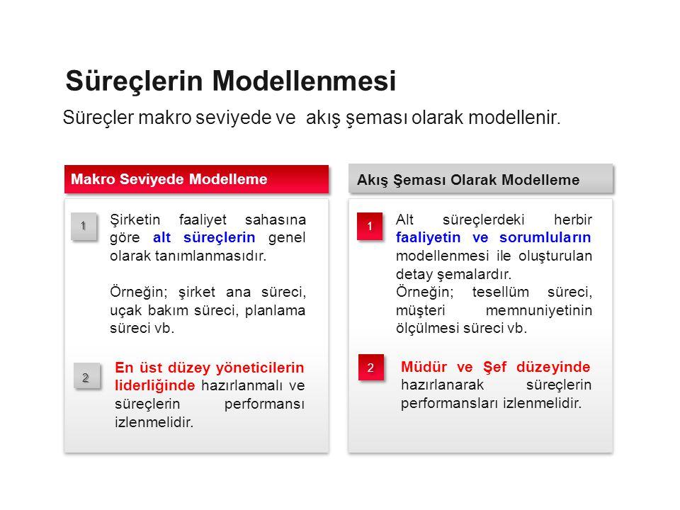 Süreçlerin Modellenmesi Alt süreçlerdeki herbir faaliyetin ve sorumluların modellenmesi ile oluşturulan detay şemalardır. Örneğin; tesellüm süreci, mü