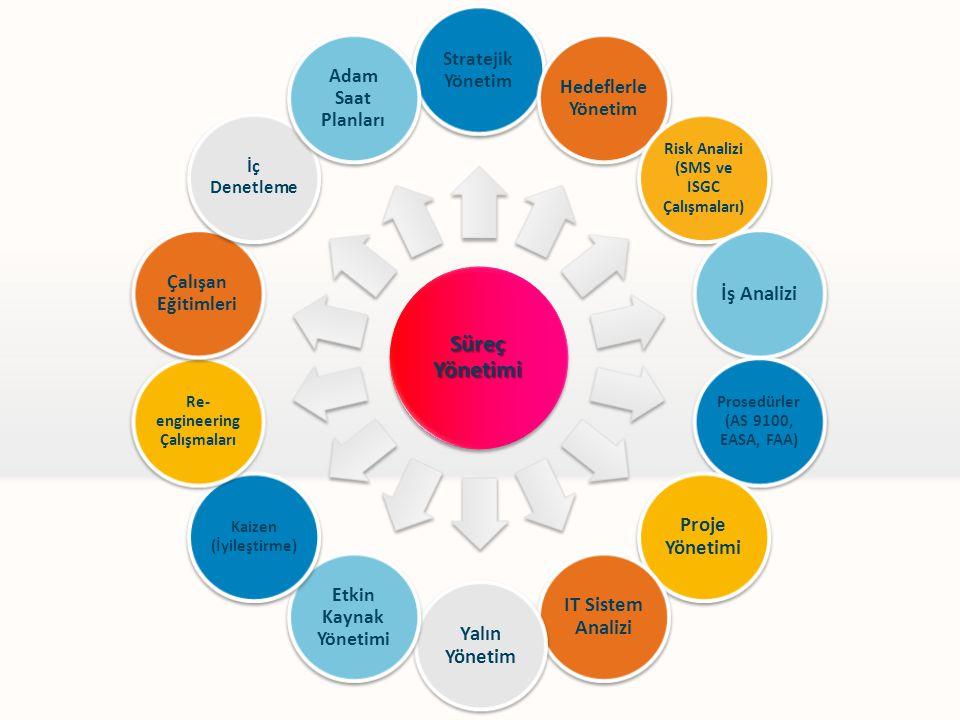 Süreç Yönetimi Stratejik Yönetim Hedeflerle Yönetim Risk Analizi (SMS ve ISGC Çalışmaları) İş Analizi Prosedürler (AS 9100, EASA, FAA) Proje Yönetimi