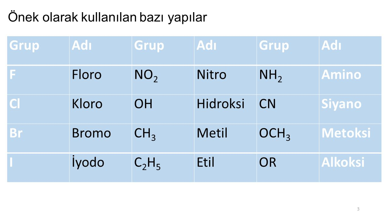 -N(CH 3 ) 3 + onyum iyonu -COOHkarboksilik asid -SO 3 Hsülfonik asid -COORester -COXasid halojenür -CONR 2 amid -CNnitril -CHOaldehid -CO-keton ROHalkol ArOHfenol -SHtiyol -NR 2 amin -O-O-peroksid -MgXorganometal -CH=CH-alken -C≡C-alkin R, X, NO 2, Ar v.b.diğer sübstitüentler Bazı fonksiyonel grupların adlandırmadaki öncelik sırası 4