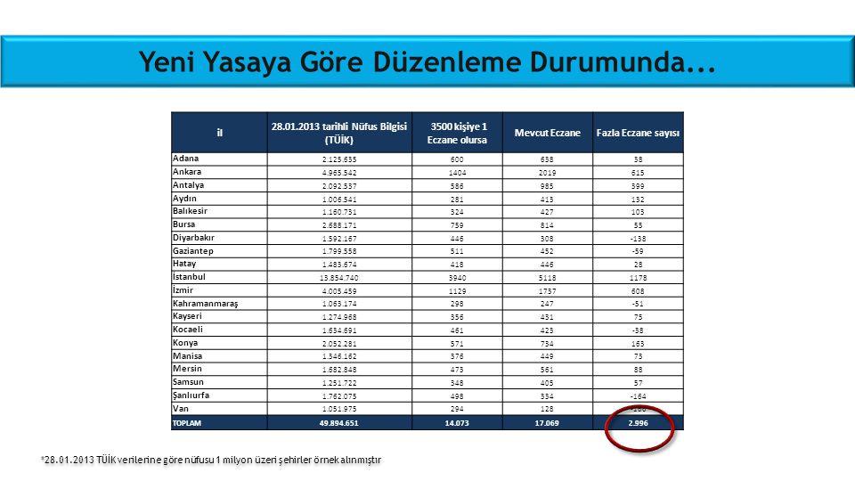 Yeni Yasaya Göre Düzenleme Durumunda... *28.01.2013 TÜİK verilerine göre nüfusu 1 milyon üzeri şehirler örnek alınmıştır il 28.01.2013 tarihli Nüfus B