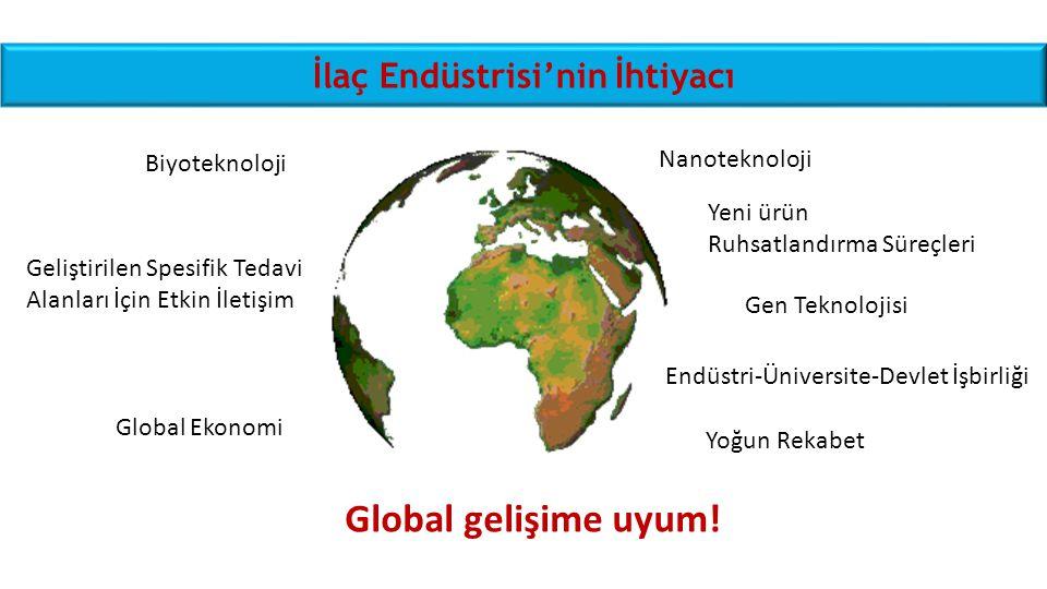 İlaç Endüstrisi'nin İhtiyacı Global gelişime uyum! Gen Teknolojisi Yoğun Rekabet Biyoteknoloji Nanoteknoloji Global Ekonomi Endüstri-Üniversite-Devlet