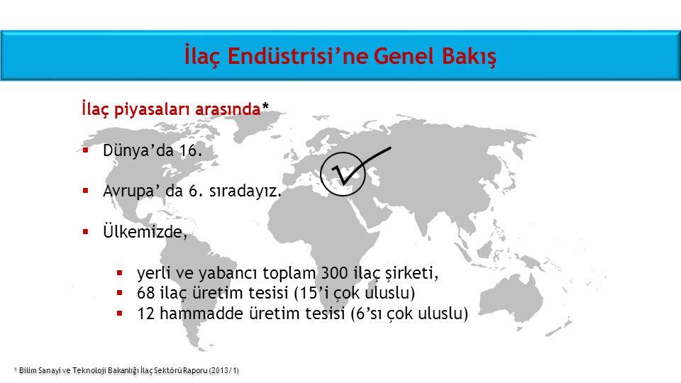 Türkiye İlaç Endüstrisi'ne Genel Bakış  300 İlaç şirketi  68 üretim tesisinde 3.100 çeşit ilaç üretimi, Farmasötik form çeşitliliği ile 8.000 ilaç  30.000 kişiye istihdam Altyapı Lojistik Materyale erişim kolaylığı İK ihtiyacına bölgenin yanıtı  Üretim  Ruhsatlandırma  Pazarlama ve Satış  Fiyatlandırma * Bilim Sanayi ve Teknoloji Bakanlığı İlaç Sektörü Raporu (2013/1)