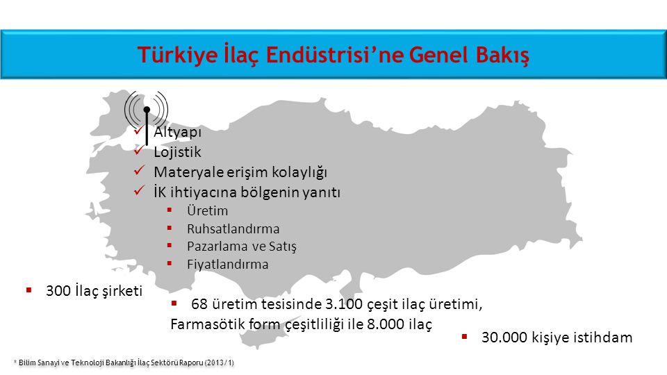Türkiye İlaç Endüstrisi'ne Genel Bakış  300 İlaç şirketi  68 üretim tesisinde 3.100 çeşit ilaç üretimi, Farmasötik form çeşitliliği ile 8.000 ilaç 