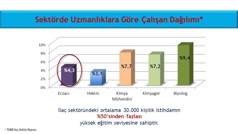 Sektörde Uzmanlıklara Göre Çalışan Dağılımı* %4,3 %3,1 %7,7 %7,2 %9,4 İlaç sektöründeki ortalama 30.000 kişilik istihdamın %50'sinden fazlası yüksek e