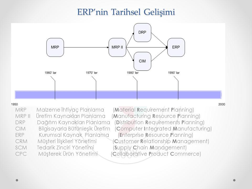 ERP'nin Tarihsel Gelişimi MRP Malzeme İhtiyaç Planlama ( M aterial R equirement P lanning) MRP II Üretim Kaynakları Planlama ( M anufacturing R esourc