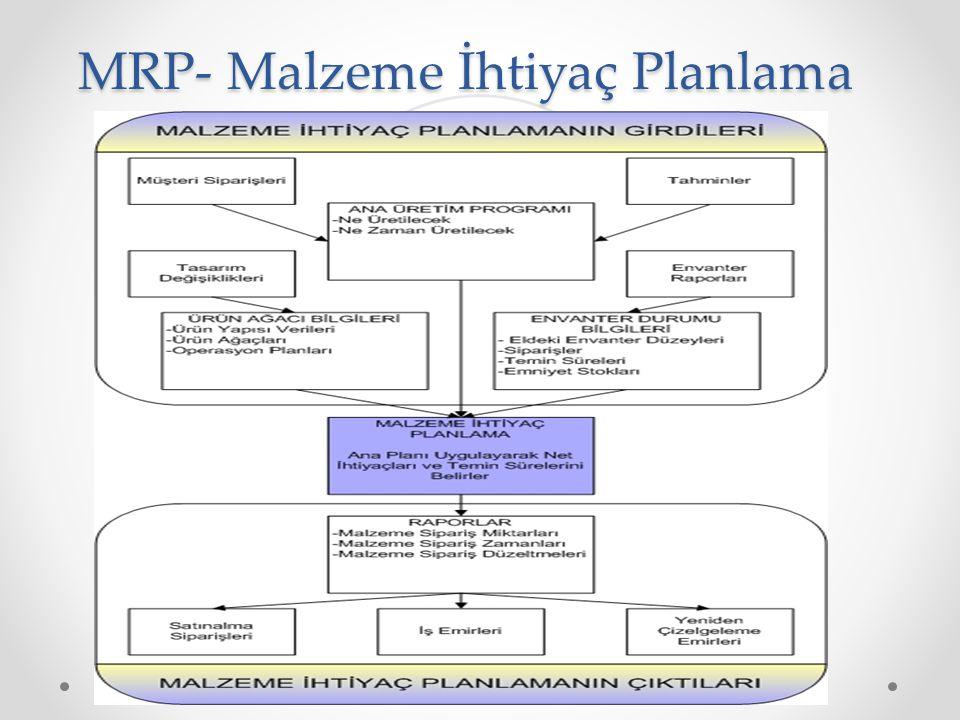 MRP- Malzeme İhtiyaç Planlama