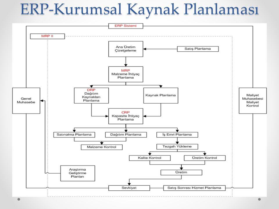 ERP-Kurumsal Kaynak Planlaması