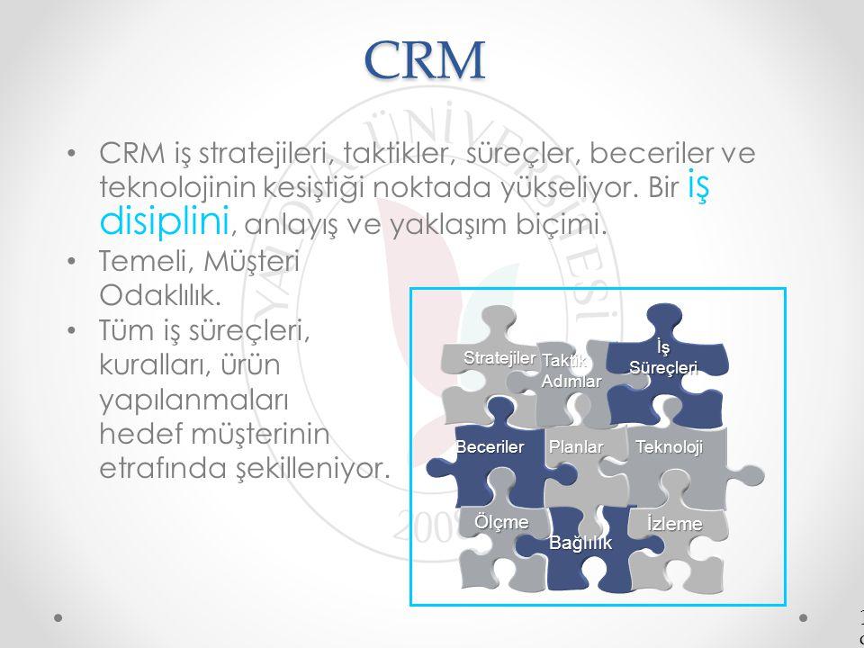 CRM CRM iş stratejileri, taktikler, süreçler, beceriler ve teknolojinin kesiştiği noktada yükseliyor. Bir iş disiplini, anlayış ve yaklaşım biçimi. Te