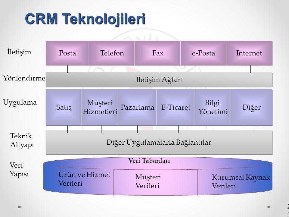 21 CRM Teknolojileri Yönlendirme Uygulama Posta İletişim TelefonFaxe-PostaInternet İletişim Ağları Satış Müşteri Hizmetleri PazarlamaE-Ticaret Bilgi Y