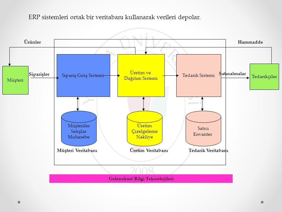 Sipariş Giriş Sistemi Üretim ve Dağıtım Sistemi Tedarik Sistemi Müşteriler Satışlar Muhasebe Üretim Çizelgeleme Nakliye Satıcı Envanter Müşteri Verita