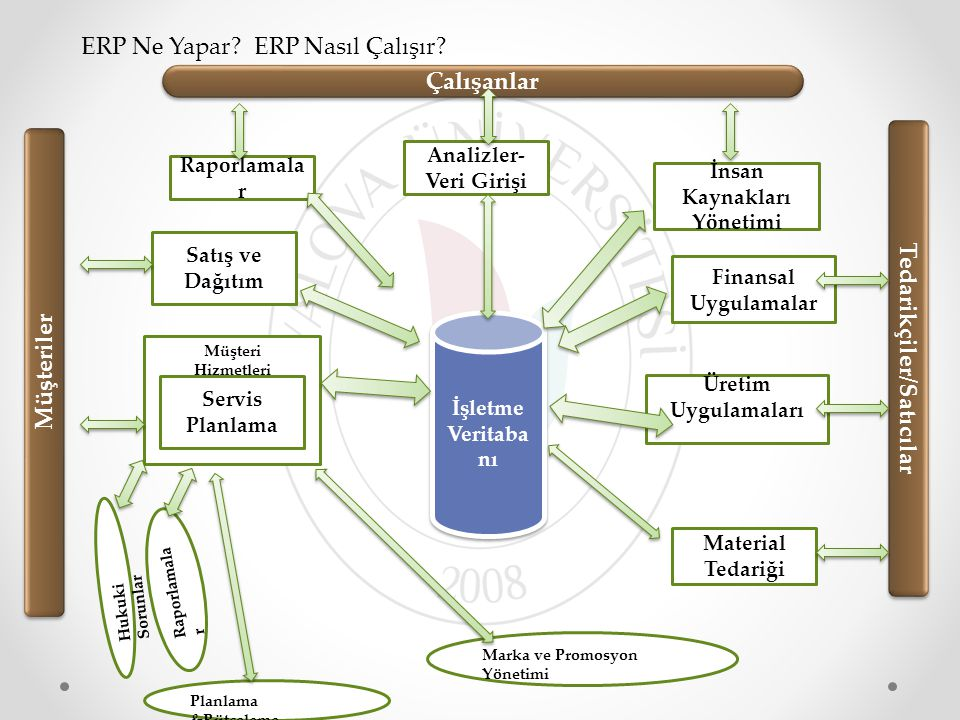 ERP – PROJE YÖNETİMİ İnsan Kaynakları Malzeme Yönetimi Muhasebe Maliyet Muhasebesi Proje Yönetimi Bakım Onarım Satış - Dağıtım ERP Temel / Ana Veriler WBS / Ağ Plan / Milestones / İş Yeri / Malzeme / Ekipman Proje Proje / Ağ Plan / WBS / Aktivite / Simülasyon / Versiyon Maliyet Muhasebesi ve Kontrol Bütçe / Plan / Fiili Kayıtlar / Dönem Sonu Kapanışı / Yıl Sonu Kapanışı İlerleme Teyit / İlerleme Analizi Kaynaklar Kapasite Planlaması / İş Gücü Planlaması Malzeme Rezervasyon / Planlama / MRP / Otomatik Malzeme Hareketleri Doküman Yönetimi Proje Metinleri / Ürün Ağaçları / Sınıflandırma / Değişiklik Yönetimi / Doküman Dağıtımı / Şikayetler / Genel Bildirimler