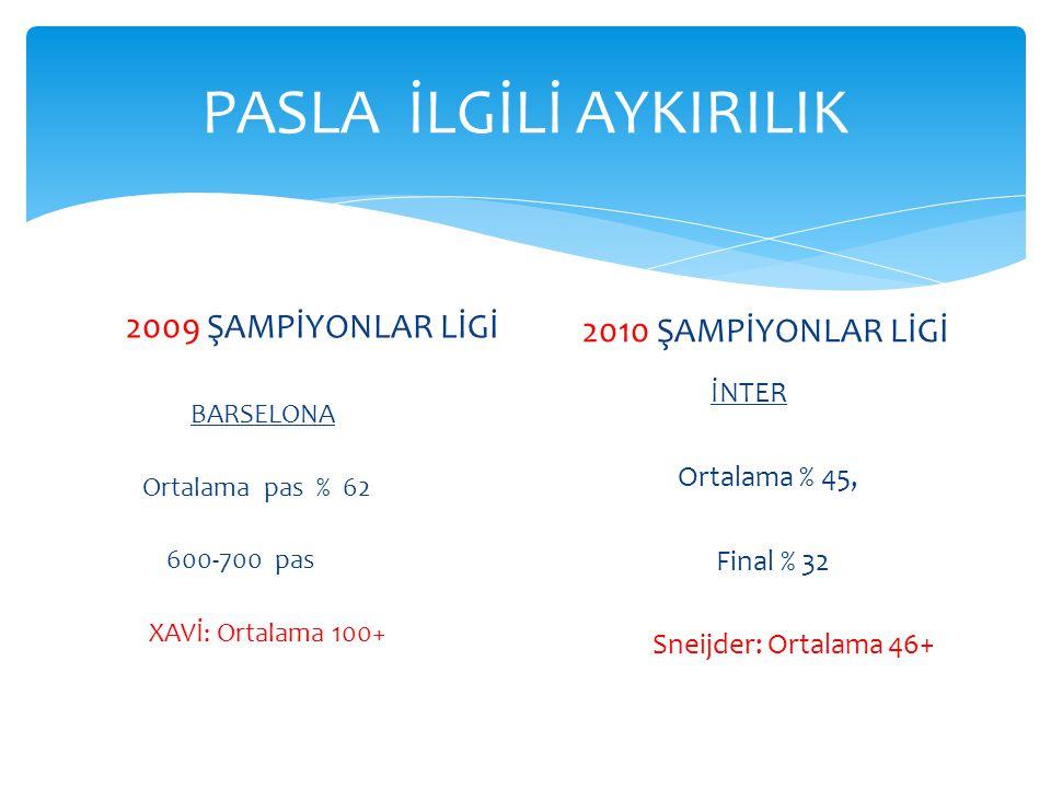 PASLA İLGİLİ AYKIRILIK 2009 ŞAMPİYONLAR LİGİ BARSELONA Ortalama pas % 62 600-700 pas XAVİ: Ortalama 100+ 2010 ŞAMPİYONLAR LİGİ İNTER Ortalama % 45, Final % 32 Sneijder: Ortalama 46+