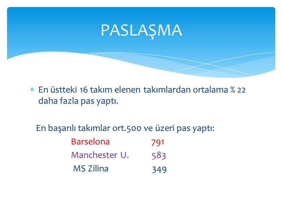  En üstteki 16 takım elenen takımlardan ortalama % 22 daha fazla pas yaptı. En başarılı takımlar ort.500 ve üzeri pas yaptı: Barselona 791 Manchester