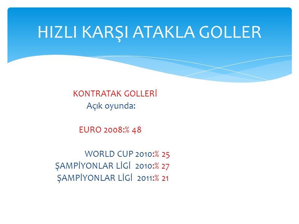 KONTRATAK GOLLERİ Açık oyunda: EURO 2008:% 48 WORLD CUP 2010:% 25 ŞAMPİYONLAR LİGİ 2010:% 27 ŞAMPİYONLAR LİGİ 2011:% 21 HIZLI KARŞI ATAKLA GOLLER