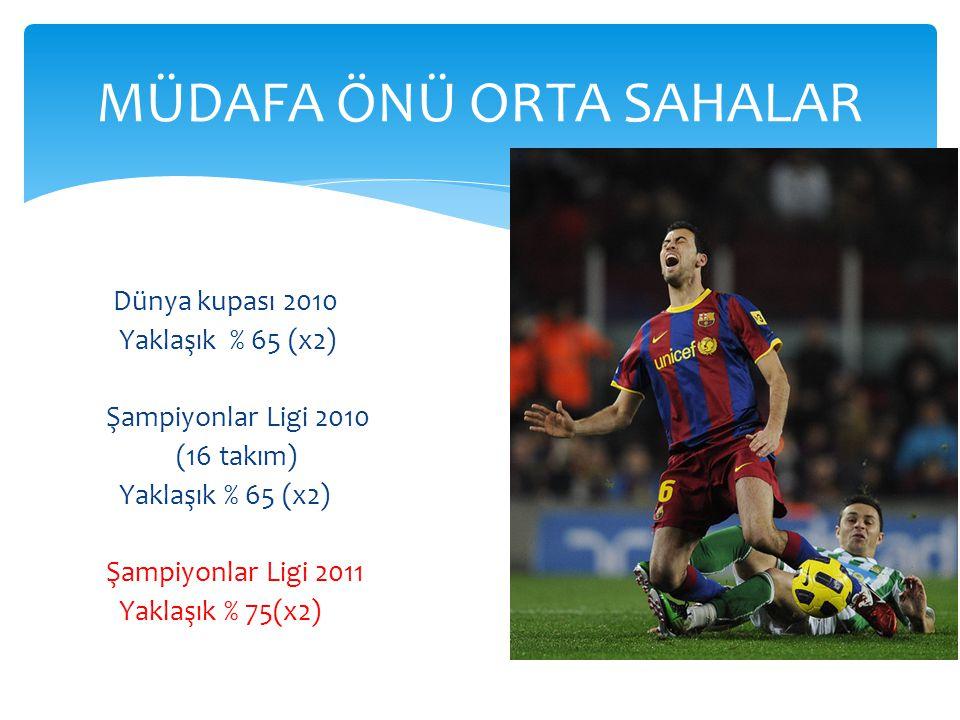 MÜDAFA ÖNÜ ORTA SAHALAR Dünya kupası 2010 Yaklaşık % 65 (x2) Şampiyonlar Ligi 2010 (16 takım) Yaklaşık % 65 (x2) Şampiyonlar Ligi 2011 Yaklaşık % 75(x