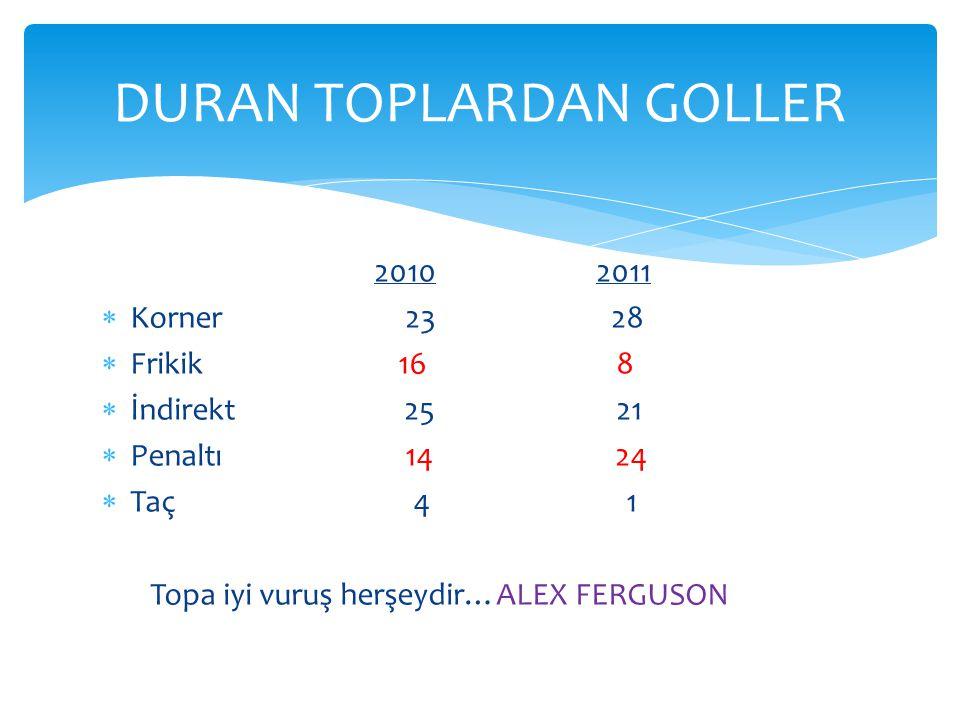 2010 2011  Korner 23 28  Frikik 16 8  İndirekt 25 21  Penaltı 14 24  Taç 4 1 Topa iyi vuruş herşeydir…ALEX FERGUSON DURAN TOPLARDAN GOLLER