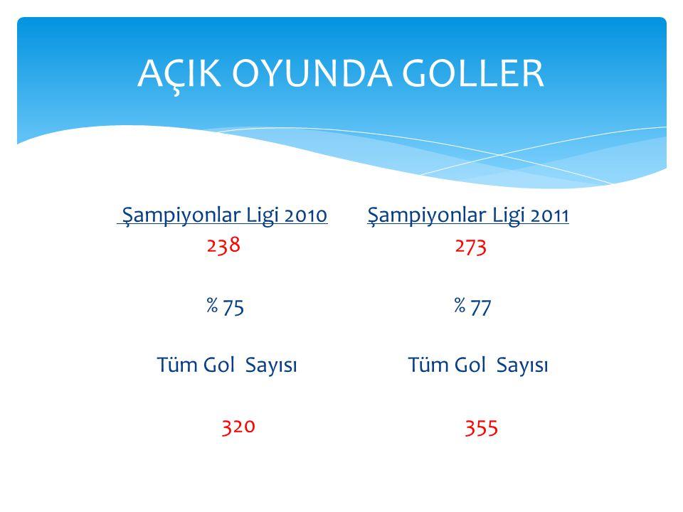 Şampiyonlar Ligi 2010 Şampiyonlar Ligi 2011 238 273 % 75 % 77 Tüm Gol Sayısı Tüm Gol Sayısı 320 355 AÇIK OYUNDA GOLLER