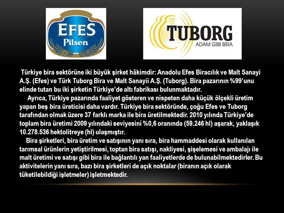 Türkiye bira sektörüne iki büyük şirket hâkimdir: Anadolu Efes Biracılık ve Malt Sanayi A.Ş. (Efes) ve Türk Tuborg Bira ve Malt Sanayii A.Ş. (Tuborg).