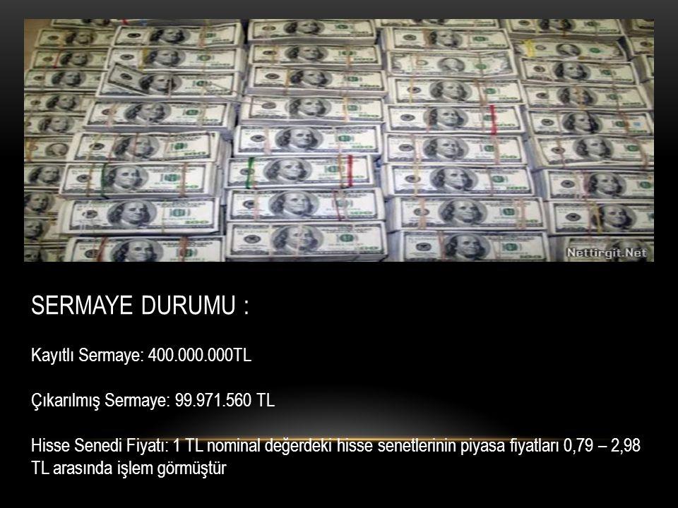 SERMAYE DURUMU : Kayıtlı Sermaye: 400.000.000TL Çıkarılmış Sermaye: 99.971.560 TL Hisse Senedi Fiyatı: 1 TL nominal değerdeki hisse senetlerinin piyas
