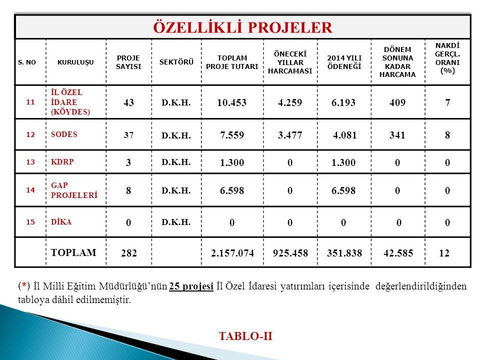 (*) İl Milli Eğitim Müdürlüğü'nün 25 projesi İl Özel İdaresi yatırımları içerisinde değerlendirildiğinden tabloya dâhil edilmemiştir.