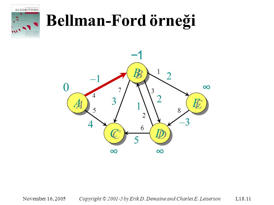 Bellman-Ford örneği ∞−1B November 16, 2005Copyright © 2001-5 by Erik D. Demaine and Charles E. LeisersonL18.11 AE C CC∞CC∞D DD∞DD∞ –1 5454 1 2 8 –3 2