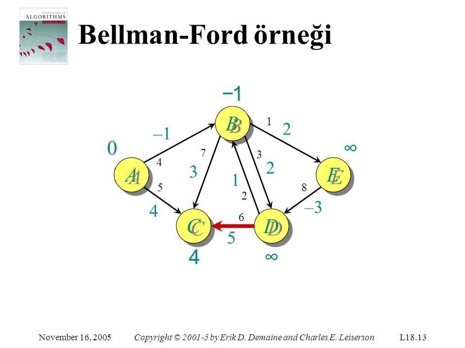 Bellman-Ford örneği C CC4CC4 November 16, 2005Copyright © 2001-5 by Erik D. Demaine and Charles E. LeisersonL18.13 −1B AE D DD∞DD∞ –1 5454 1 2 8 –3 2