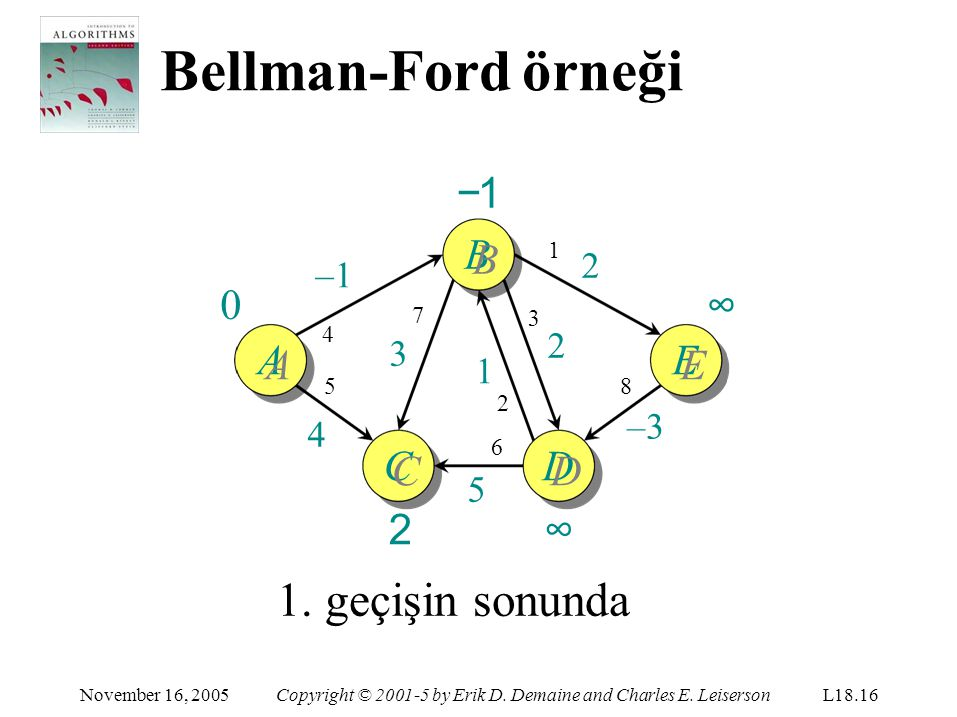Bellman-Ford örneği C CC2CC2 November 16, 2005Copyright © 2001-5 by Erik D. Demaine and Charles E. LeisersonL18.16 −1B AE D DD∞DD∞ –1 5454 1 2 8 –3 2