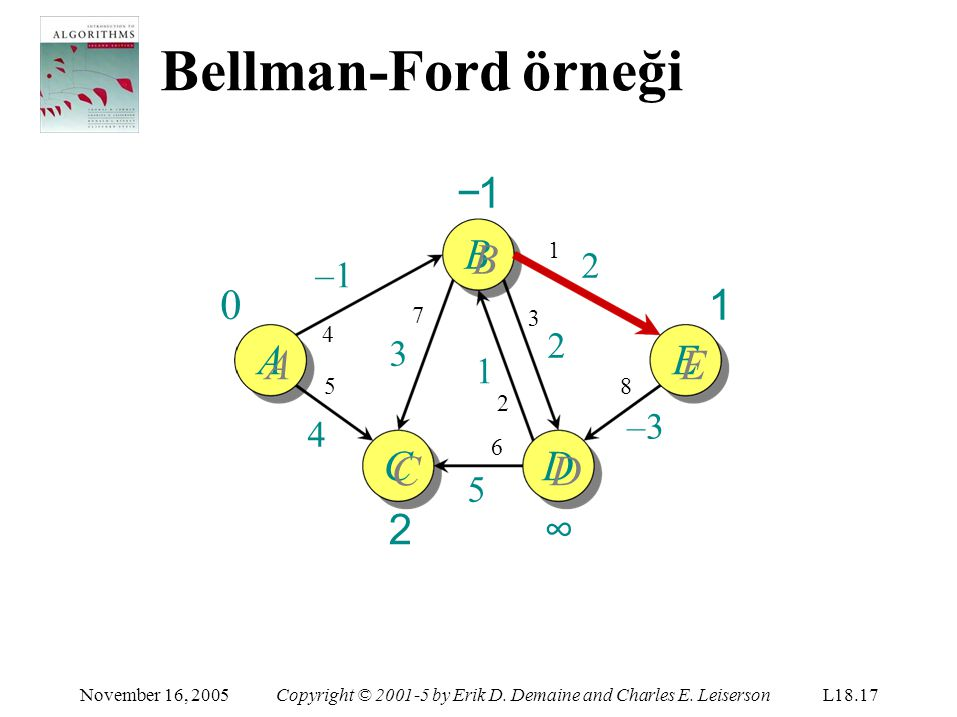 Bellman-Ford örneği ∞ 1 November 16, 2005Copyright © 2001-5 by Erik D. Demaine and Charles E. LeisersonL18.17 C CC2CC2 −1B AE D DD∞DD∞ –1 5454 1 2 8 –