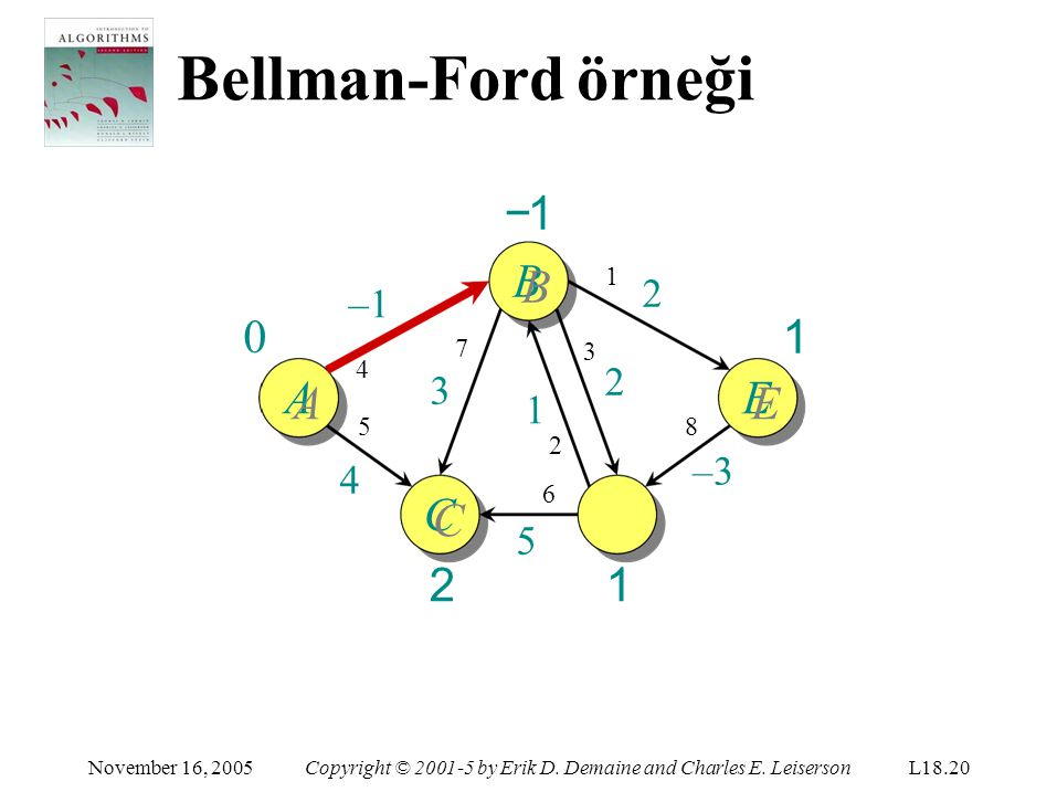 Bellman-Ford örneği D DD1DD1 1 C CC2CC2 November 16, 2005Copyright © 2001-5 by Erik D. Demaine and Charles E. LeisersonL18.20 −1B AE –1 5454 1 2 8 –3