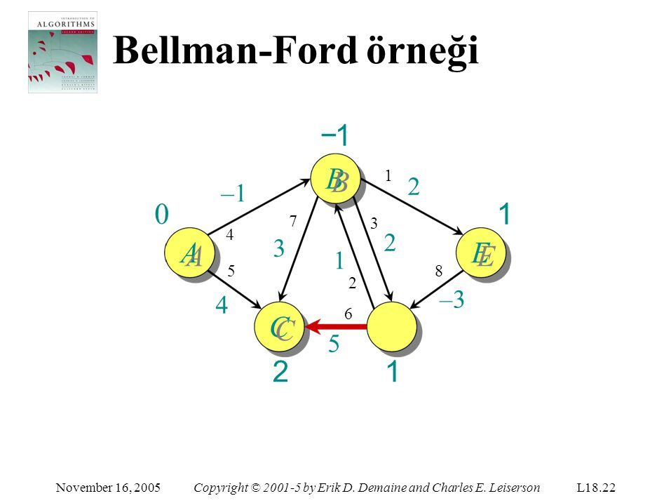 Bellman-Ford örneği D DD1DD1 1 C CC2CC2 November 16, 2005Copyright © 2001-5 by Erik D. Demaine and Charles E. LeisersonL18.22 −1B AE –1 5454 1 2 8 –3