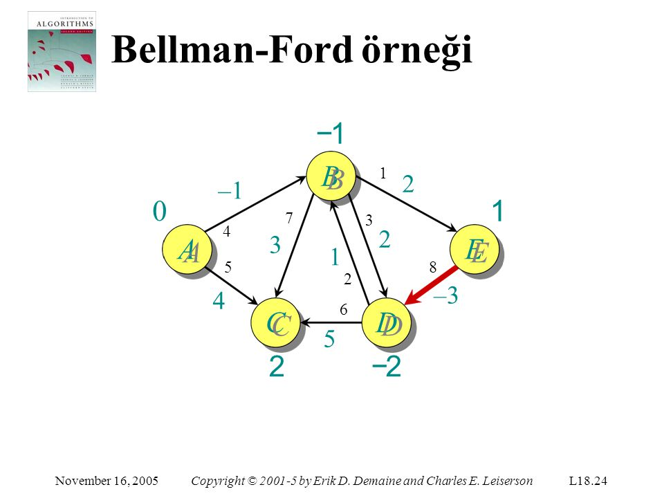 Bellman-Ford örneği 1 D −2 November 16, 2005Copyright © 2001-5 by Erik D. Demaine and Charles E. LeisersonL18.24 1 C CC2CC2 −1B AE –1 5454 1 2 8 –3 2