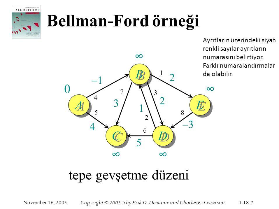 Bellman-Ford örneği 1 C CC2CC2 November 16, 2005Copyright © 2001-5 by Erik D.
