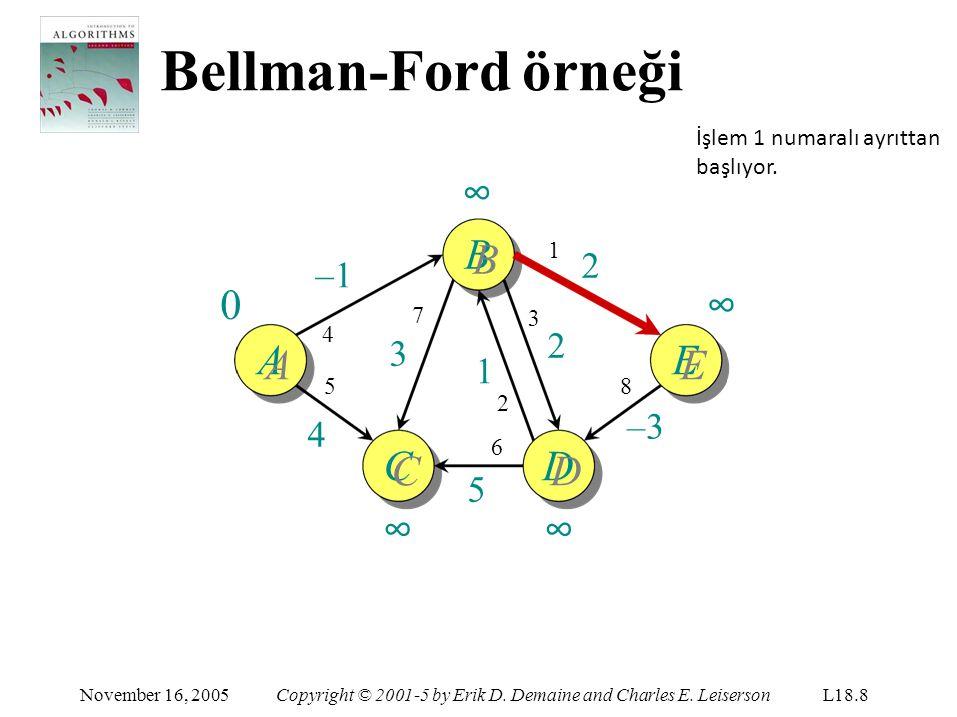 Bellman-Ford örneği A November 16, 2005Copyright © 2001-5 by Erik D.