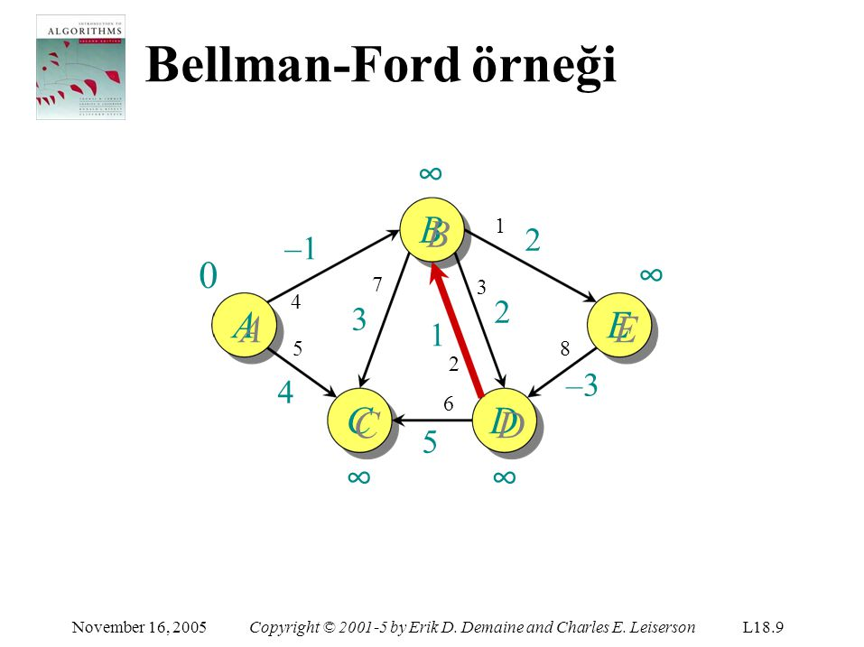 Bellman-Ford örneği A November 16, 2005Copyright © 2001-5 by Erik D. Demaine and Charles E. LeisersonL18.9 ∞BB∞BBB E C CC∞CC∞D DD∞DD∞ –1 5454 1 2 8 –3